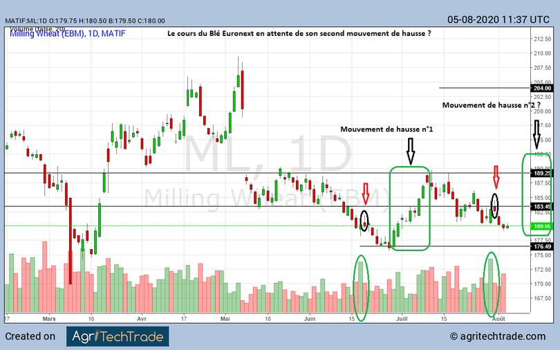 Analyse technique cours du Blé Euronext ce 05 08 2020