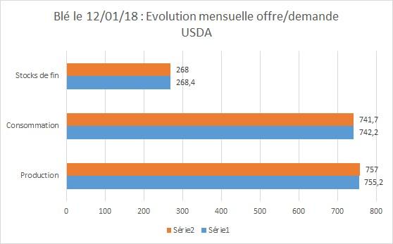 Evolution Offre et Demande du Blé le 12 01 2018