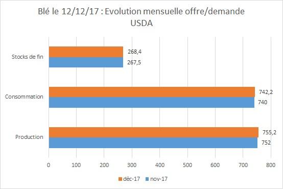 Evolution Offre et Demande du Blé au 12 12 2017