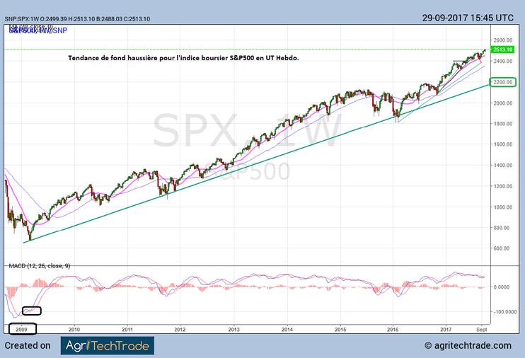 Graphe du S&P500 de 2009 à 2017